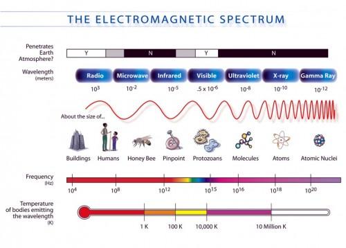 EM Spectrum in Physics Tuition