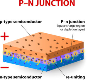 doping-of-semiconductors